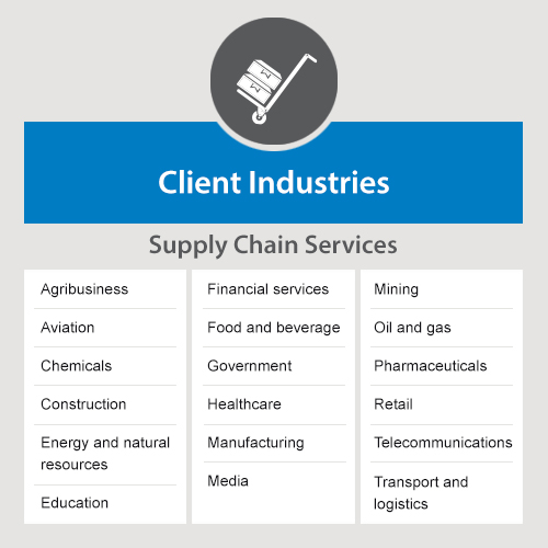 Client Industries Supply Chain Services