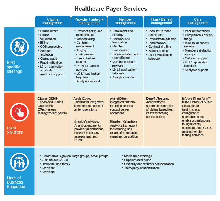 Healthcare Payer Services