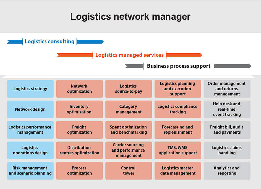Logistics Network Manager