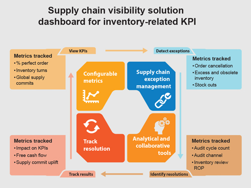 Supply chain visibility (SCV) solution